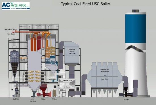 Usc Coal Fired Boiler